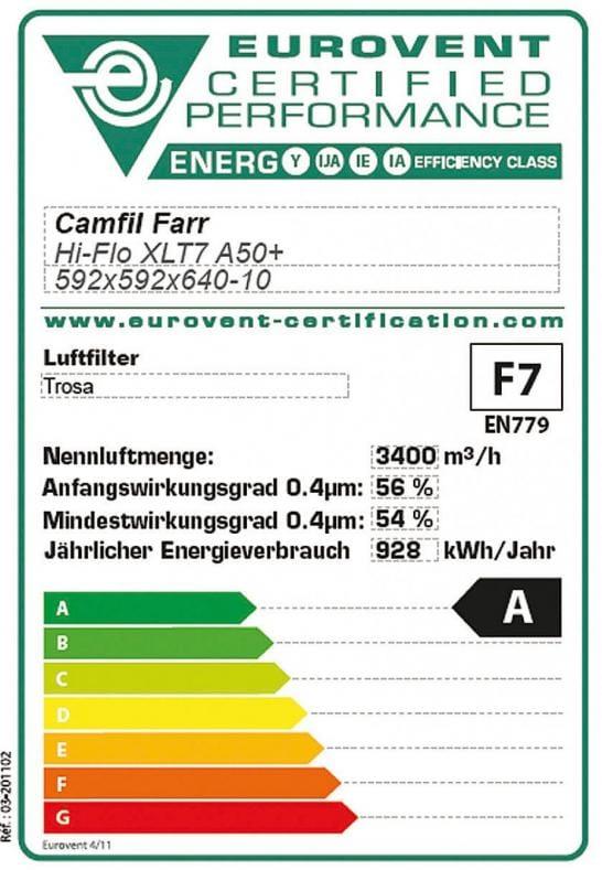 Einheitliche Klassifizierung für Luftfilter