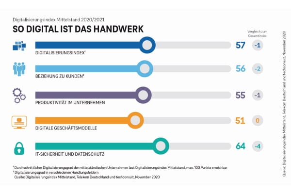 Digitalisierungsindex Mittelstand 2020/2021