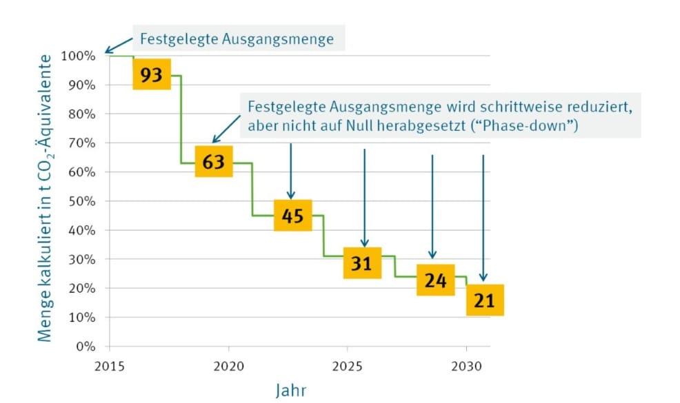 Verbrauch klimaschädlicher teilfluorierter Kohlenwasserstoffe (HFKW)