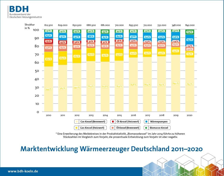 Jahresbilanz 2020: Deutsche Heizungsindustrie trotzt Corona-Krise
