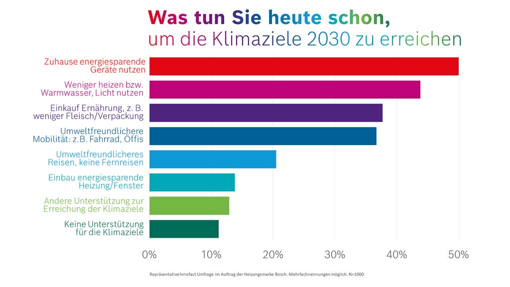 EU-Klimaziele 2030