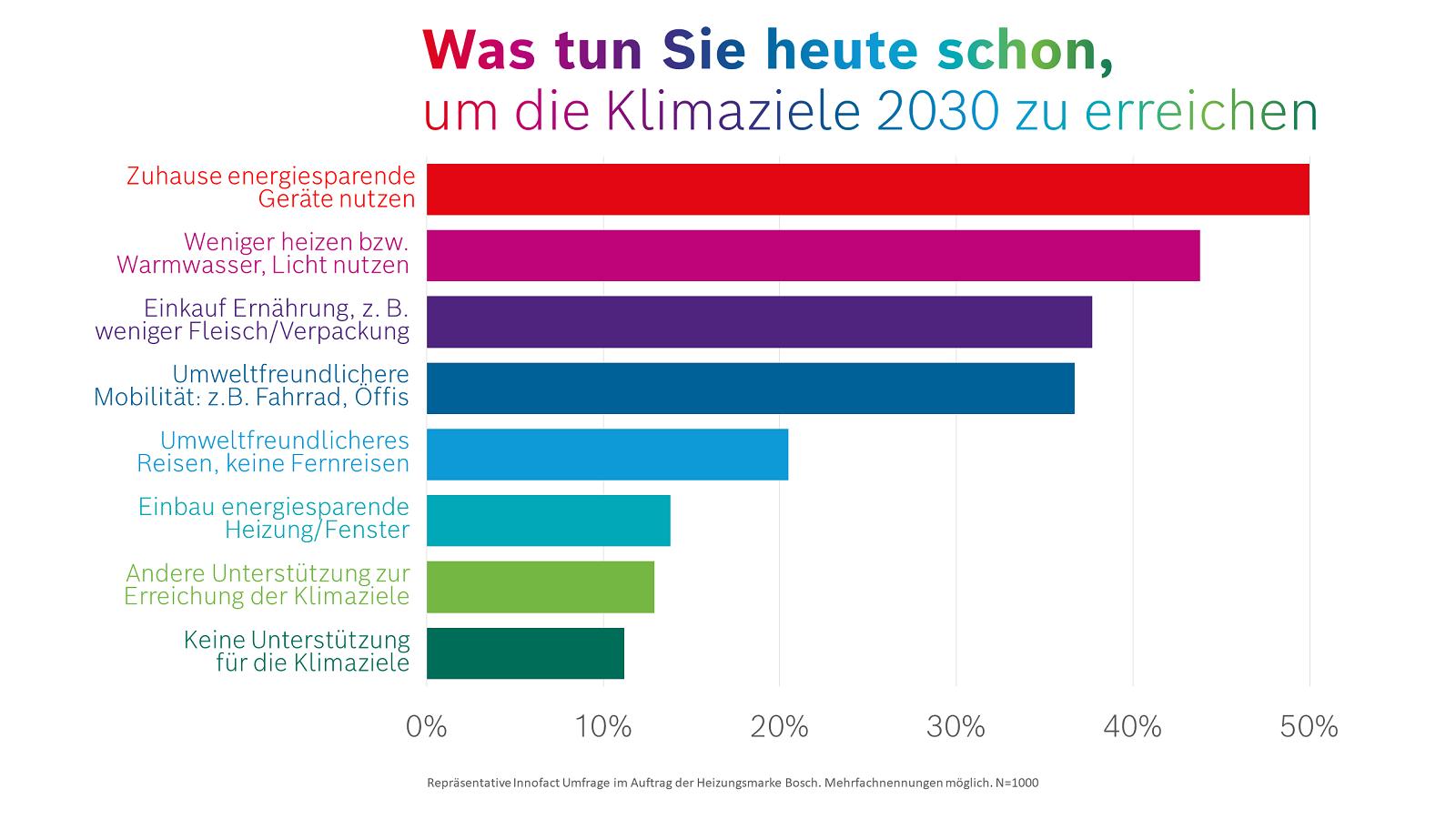 Umfrage zeigt, wie die Deutschen die EU-Klimaziele unterstützen