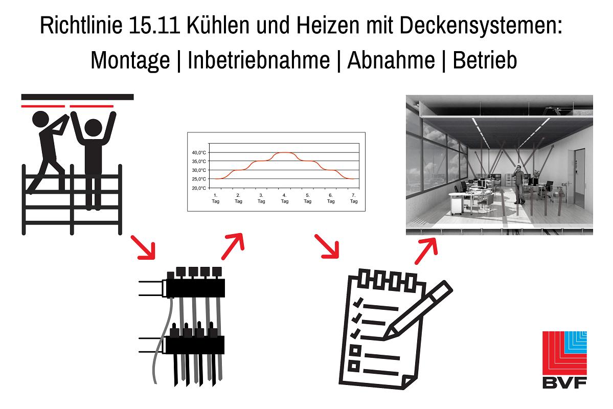 Richtlinie zu Kühl- und Heizdeckensystemen
